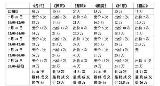 """保利网拍第二季:""""雪山圆相""""专场圆满落槌"""