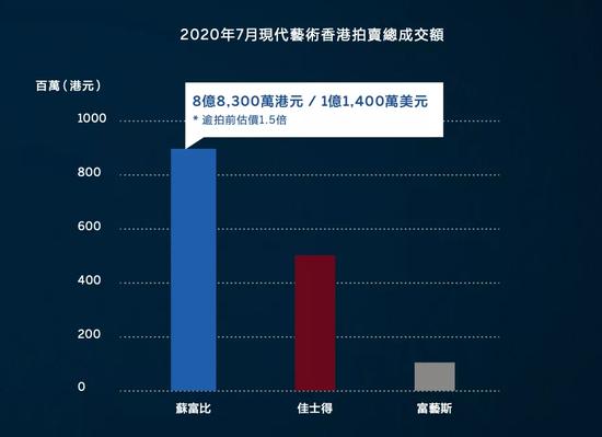 苏富比现代艺术2020年1至7月市场报告